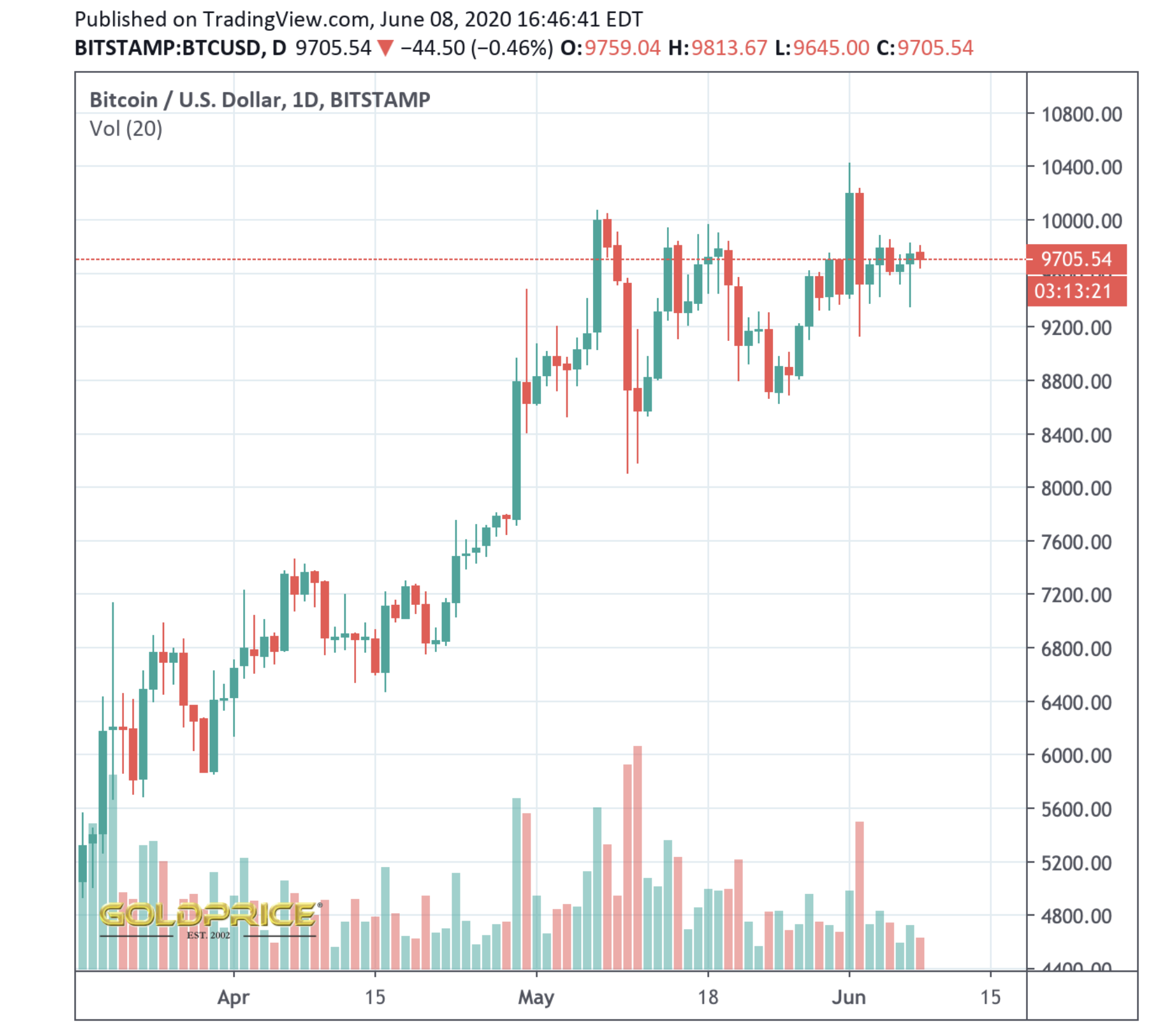 Crypto Highlights Week #21 – Everything from Last Week you don't want to miss
