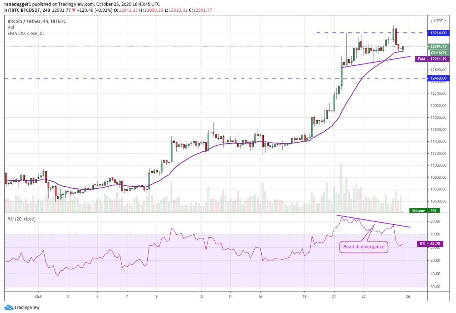 BTC Price forecast