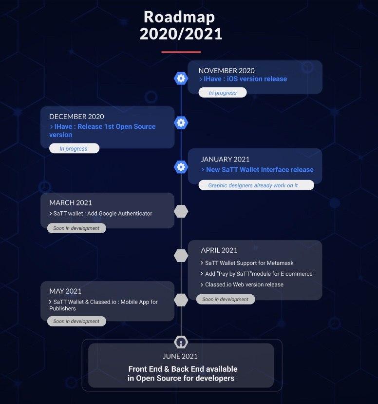 SaTT Roadmap